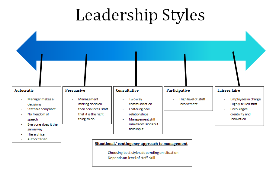 participative leadership styles The participative leadership style often called as democratic or ideographic  style wherein, the leader decentralizes the decision making process and.